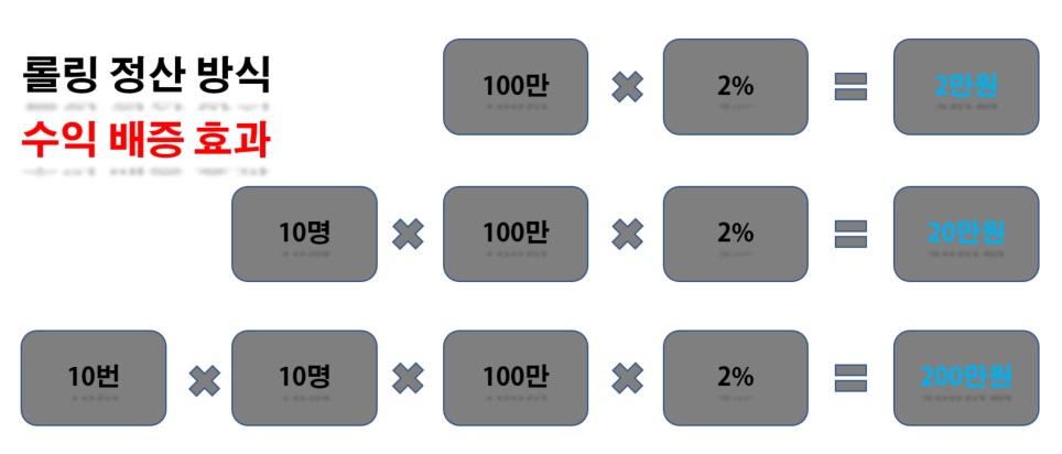 롤링 정산 수익 배증
